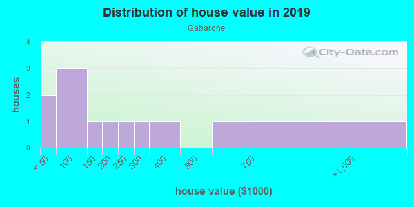 House/condo value distribution in Gabarone in Auburndale, FL neighborhood, block, subdivision, or community
