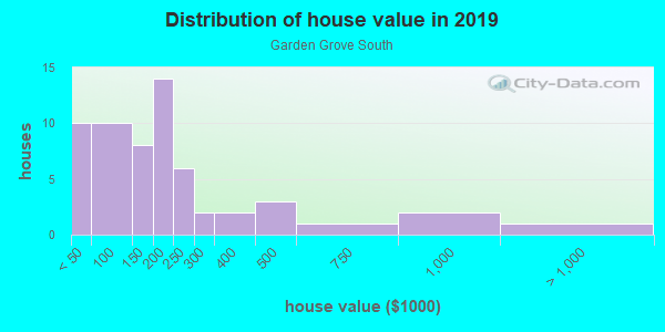 House/condo value distribution in Garden Grove South in Winter Haven, FL neighborhood, block, subdivision, or community