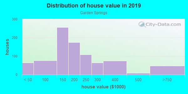 House/condo value distribution in Garden Springs in Lexington, KY neighborhood, block, subdivision, or community