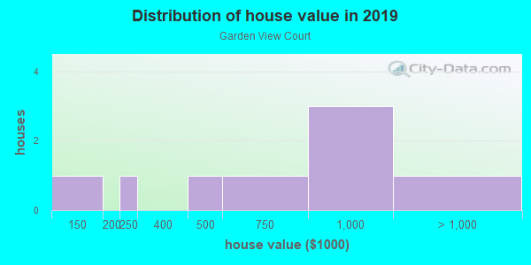 House/condo value distribution in Garden View Court in Encinitas, CA neighborhood, block, subdivision, or community