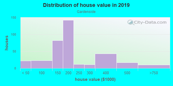 House/condo value distribution in Gardenside in Lexington, KY neighborhood, block, subdivision, or community