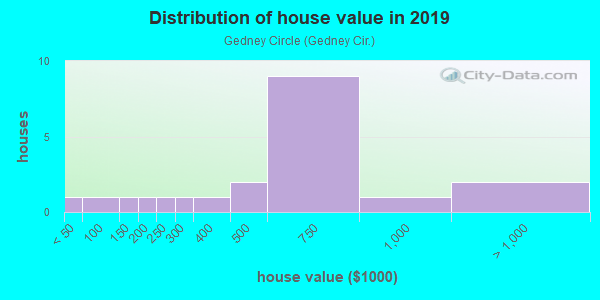 House/condo value distribution in Gedney Circle in White Plains, NY neighborhood, block, subdivision, or community