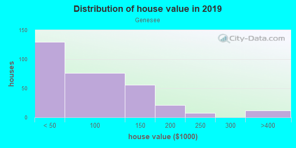 House/condo value distribution in Genesee in Lansing, MI neighborhood, block, subdivision, or community