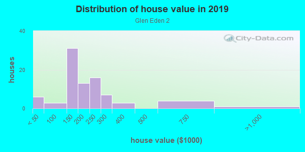 House/condo value distribution in Glen Eden 2 in Plano, TX neighborhood, block, subdivision, or community