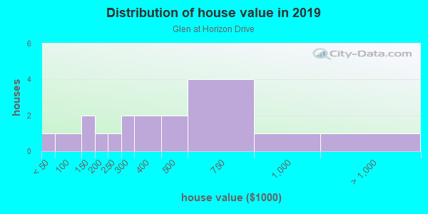 House/condo value distribution in Glen at Horizon Drive in Grand Junction, CO neighborhood, block, subdivision, or community