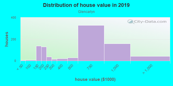 House/condo value distribution in Glencarlyn in Arlington, VA neighborhood, block, subdivision, or community