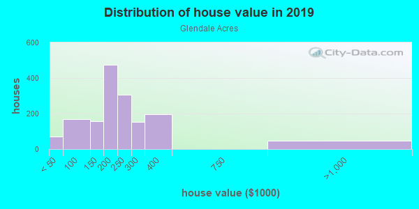 House/condo value distribution in Glendale Acres in Fayetteville, NC neighborhood, block, subdivision, or community