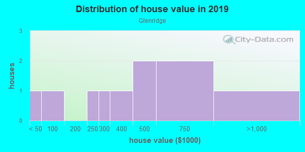 House/condo value distribution in Glenridge in San Diego, CA neighborhood, block, subdivision, or community