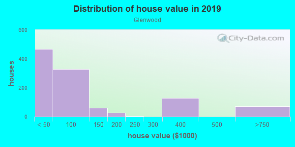 House/condo value distribution in Glenwood in Evansville, IN neighborhood, block, subdivision, or community