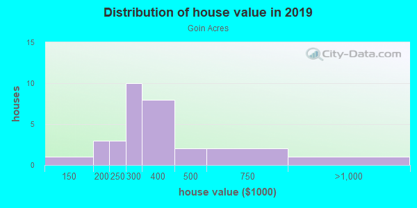 House/condo value distribution in Goin Acres in Vancouver, WA neighborhood, block, subdivision, or community