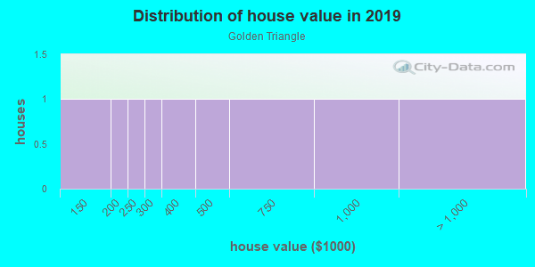 House/condo value distribution in Golden Triangle in Denver, CO neighborhood, block, subdivision, or community