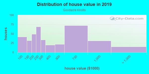 House/condo value distribution in Goodacre Knolls in Silver Spring, MD neighborhood, block, subdivision, or community