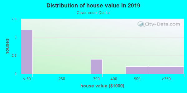 House/condo value distribution in Government Center in Wichita, KS neighborhood, block, subdivision, or community