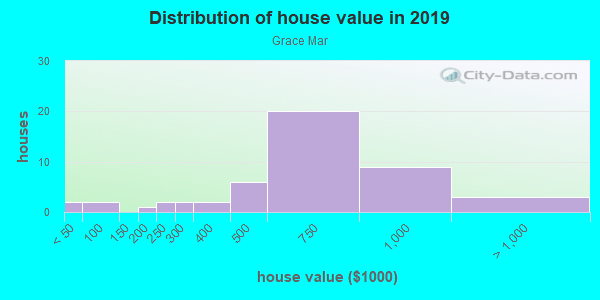 House/condo value distribution in Grace Mar in Lafayette, CO neighborhood, block, subdivision, or community