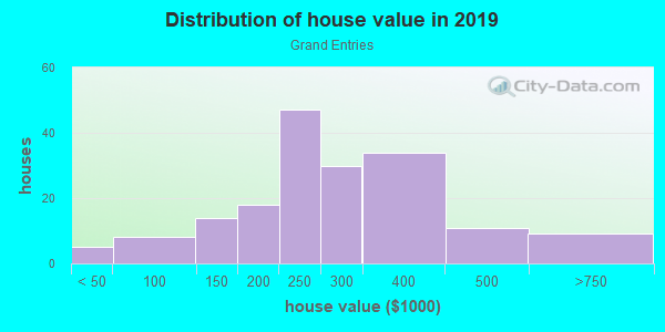 House/condo value distribution in Grand Entries in Las Vegas, NV neighborhood, block, subdivision, or community