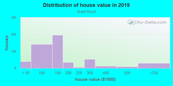 House/condo value distribution in Grant Wood in Cedar Rapids, IA neighborhood, block, subdivision, or community