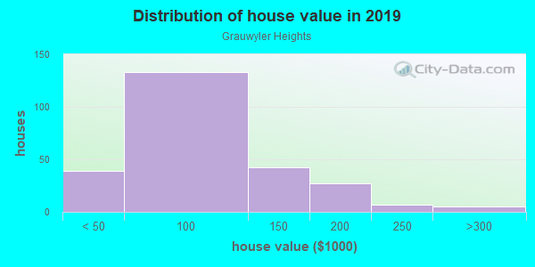 House/condo value distribution in Grauwyler Heights in Irving, TX neighborhood, block, subdivision, or community