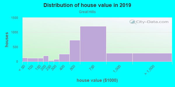 House/condo value distribution in Great Hills in Austin, TX neighborhood, block, subdivision, or community