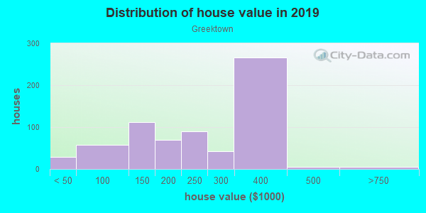House/condo value distribution in Greektown in Baltimore, MD neighborhood, block, subdivision, or community