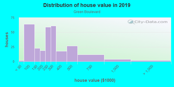 House/condo value distribution in Green Boulevard in Naples, FL neighborhood, block, subdivision, or community