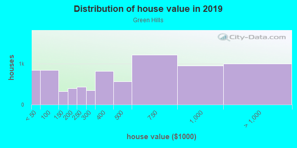 House/condo value distribution in Green Hills in Nashville, TN neighborhood, block, subdivision, or community