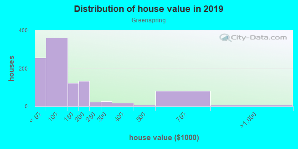 House/condo value distribution in Greenspring in Baltimore, MD neighborhood, block, subdivision, or community