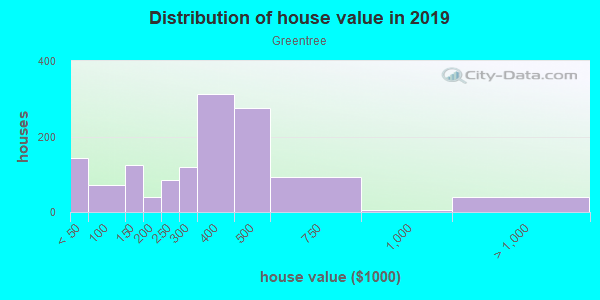 House/condo value distribution in Greentree in East Brunswick, NJ neighborhood, block, subdivision, or community