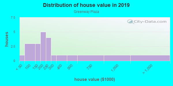 House/condo value distribution in Greenway Plaza in Rogers, AR neighborhood, block, subdivision, or community