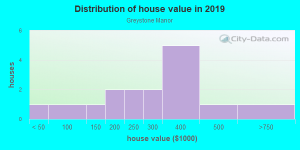 House/condo value distribution in Greystone Manor in Raleigh, NC neighborhood, block, subdivision, or community