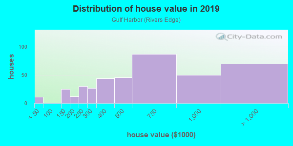 House/condo value distribution in Gulf Harbor in Fort Myers, FL neighborhood, block, subdivision, or community