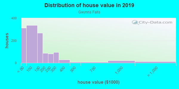 House/condo value distribution in Gwynns Falls in Baltimore, MD neighborhood, block, subdivision, or community