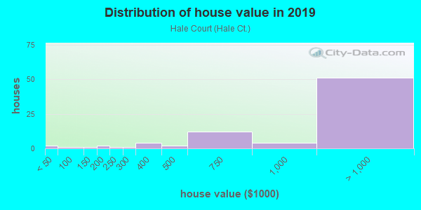 House/condo value distribution in Hale Court in Westport, CT neighborhood, block, subdivision, or community