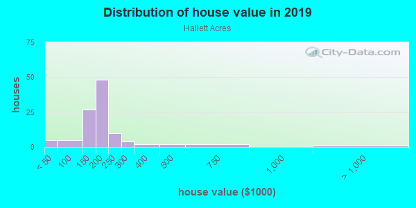 House/condo value distribution in Hallett Acres in Des Moines, IA neighborhood, block, subdivision, or community