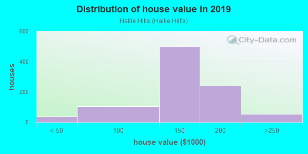 House/condo value distribution in Hallie Hills in Atlanta, GA neighborhood, block, subdivision, or community