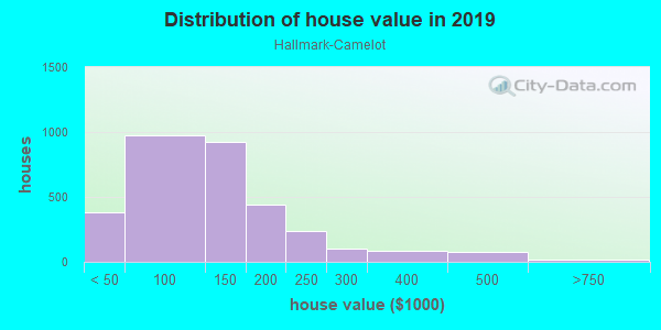 House/condo value distribution in Hallmark-Camelot in Fort Worth, TX neighborhood, block, subdivision, or community