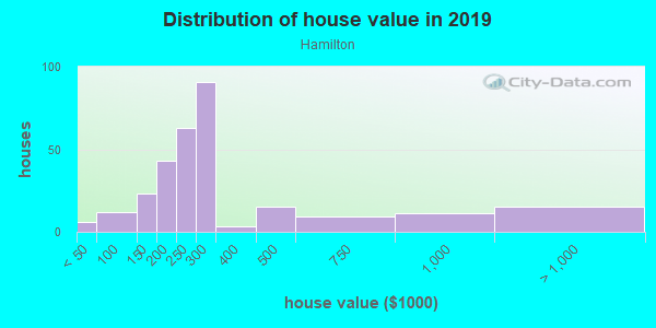 House/condo value distribution in Hamilton in Novato, CA neighborhood, block, subdivision, or community
