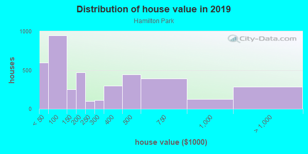 House/condo value distribution in Hamilton Park in Dallas, TX neighborhood, block, subdivision, or community