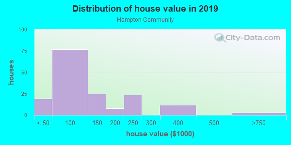 House/condo value distribution in Hampton Community in Greensboro, NC neighborhood, block, subdivision, or community