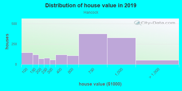House/condo value distribution in Hancock in Austin, TX neighborhood, block, subdivision, or community