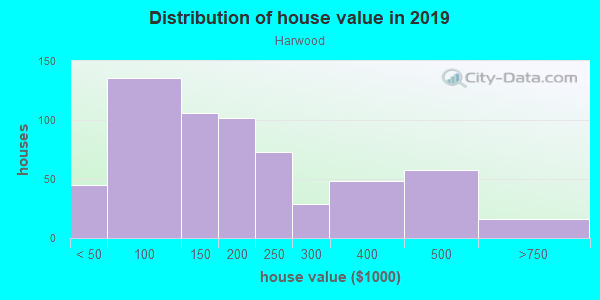 House/condo value distribution in Harwood in Baltimore, MD neighborhood, block, subdivision, or community