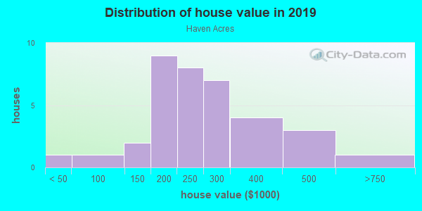House/condo value distribution in Haven Acres in Aurora, CO neighborhood, block, subdivision, or community