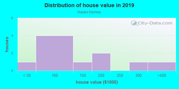 House/condo value distribution in Haven Homes in Winter Haven, FL neighborhood, block, subdivision, or community