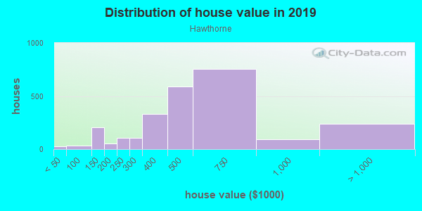 House/condo value distribution in Hawthorne in Philadelphia, PA neighborhood, block, subdivision, or community