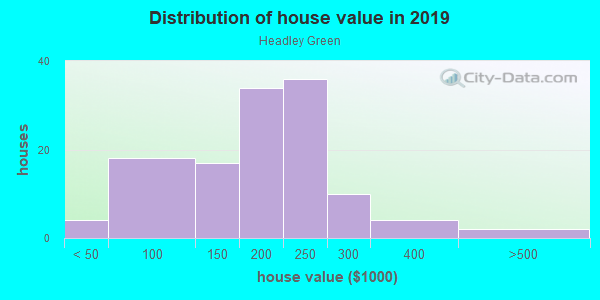 House/condo value distribution in Headley Green in Lexington, KY neighborhood, block, subdivision, or community