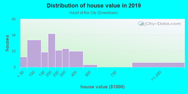 House/condo value distribution in Heart of the City in Burnsville, MN neighborhood, block, subdivision, or community
