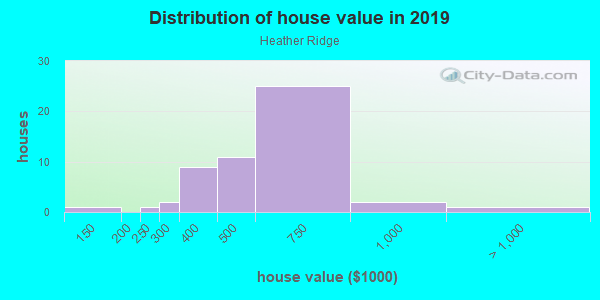 House/condo value distribution in Heather Ridge in Vallejo, CA neighborhood, block, subdivision, or community