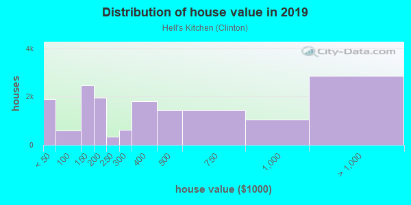 House/condo value distribution in Hell's Kitchen in New York, NY neighborhood, block, subdivision, or community