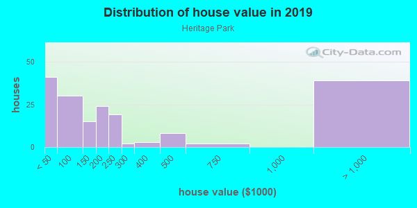 House/condo value distribution in Heritage Park in Mesa, AZ neighborhood, block, subdivision, or community