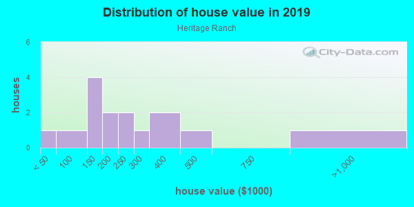 House/condo value distribution in Heritage Ranch in Siloam Springs, AR neighborhood, block, subdivision, or community