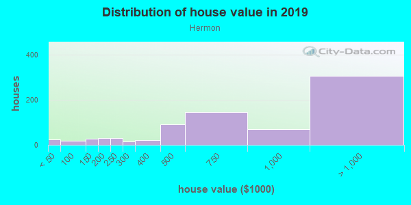 House/condo value distribution in Hermon in Los Angeles, CA neighborhood, block, subdivision, or community
